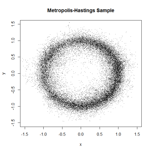 Metropolis-Hastings Sample, scatter plot