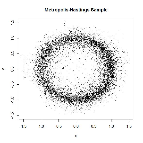Metropolis-Hastings Sample, scatter plot