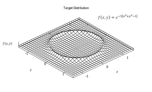 Target Distribution in Gnuplot