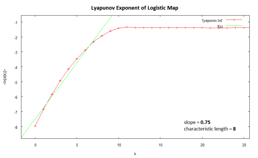 Lyapunov Exponent of Logistic Map