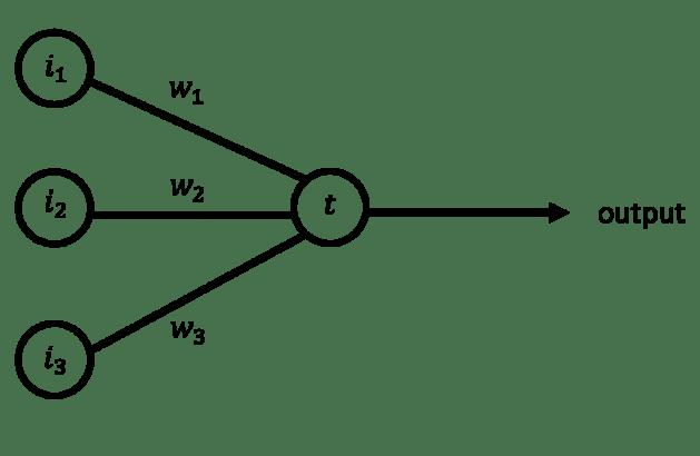 McCulloch-Pitt Neuron