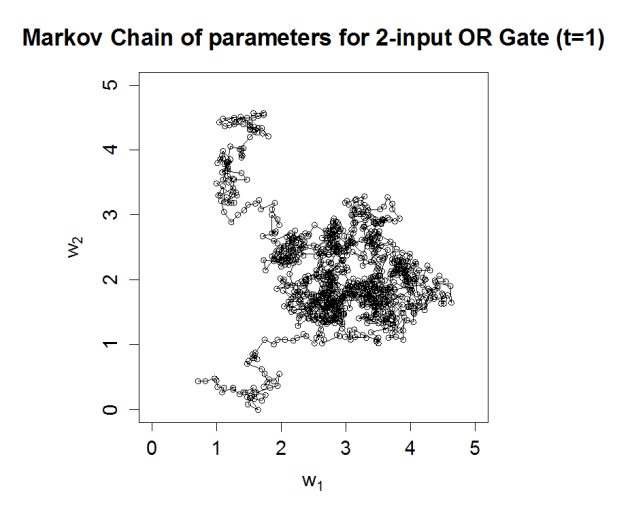 OR Gate Markov Chain