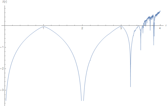 Lyapunov exponent for logistic map (Mathematica code)